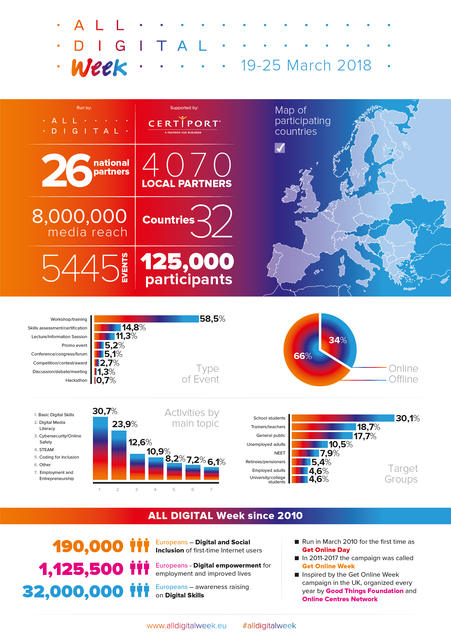ALL DIGITAL Week 2018 | ALL DIGITAL Week